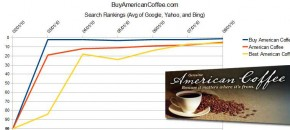 American Coffee SEO Rankings