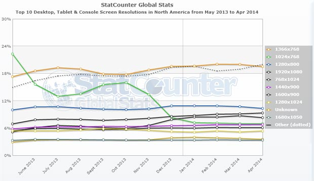 The best full screen background image sizes for web design for Statcounter global stats