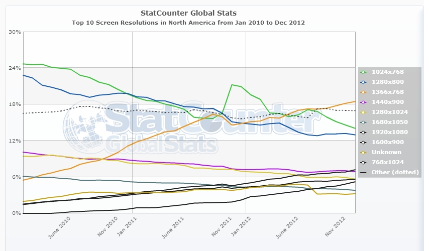 What is the best screen resolution to design for web for Statcounter global stats