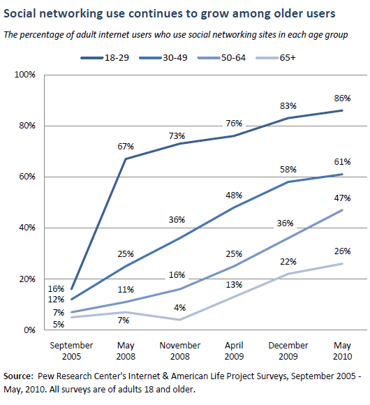 social media use by age group chart