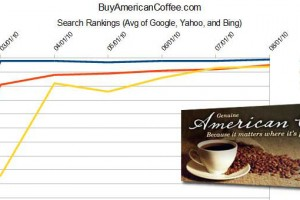 American Coffee SEO Rankings